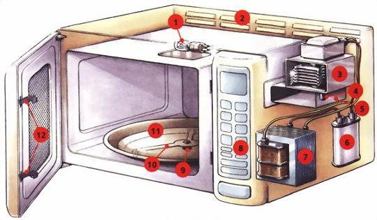 Схема микроволновки - СВЧ-печи